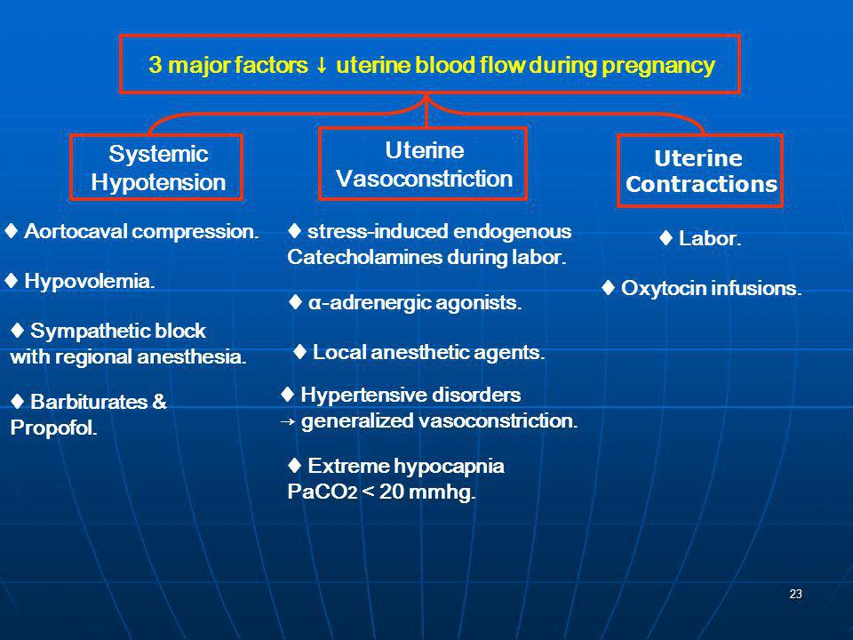 3 major factors ↓ uterine blood flow during pregnancy