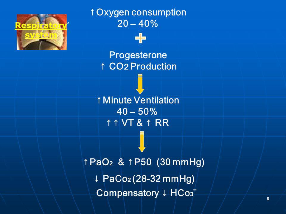 ↑Oxygen consumption 20 – 40% Progesterone ↑ CO2 Production