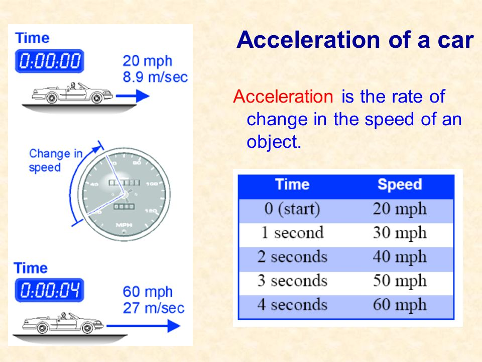 Acceleration of a car Acceleration is the rate of change in the speed of an object.