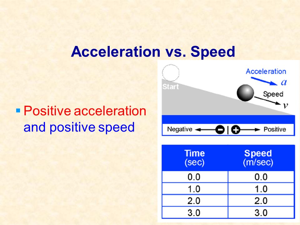 Acceleration vs. Speed Positive acceleration and positive speed