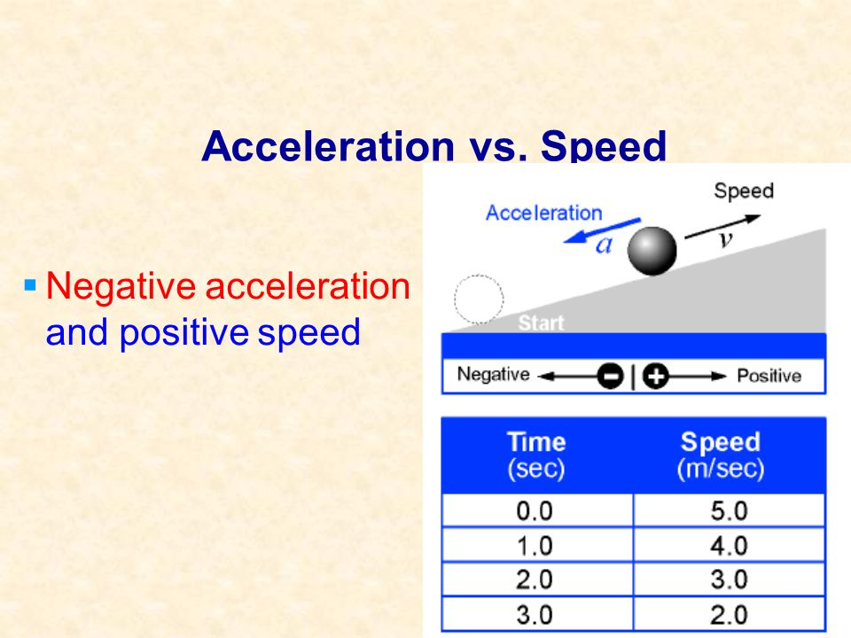 Acceleration vs. Speed Negative acceleration and positive speed