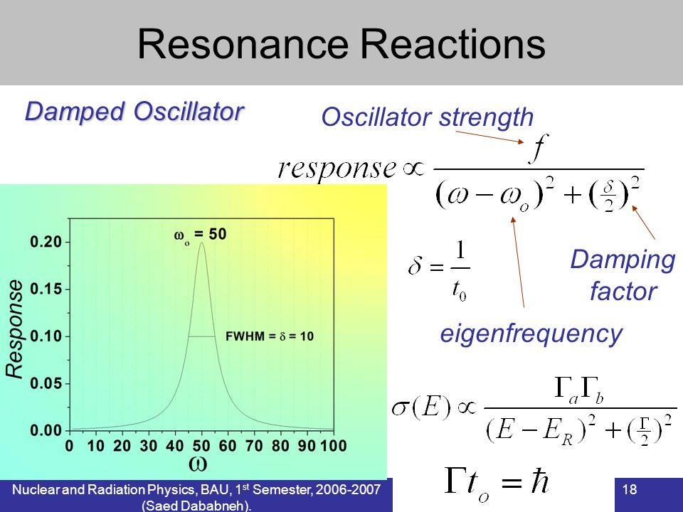 Resonance Reactions Damped Oscillator Oscillator strength Damping
