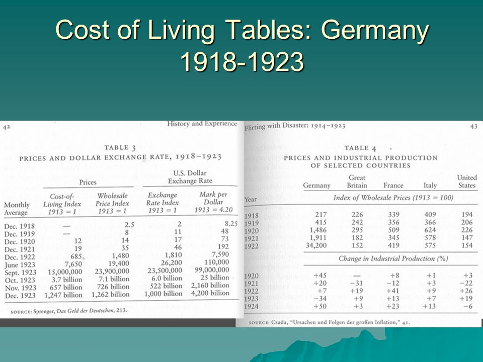 Cost of Living Tables: Germany