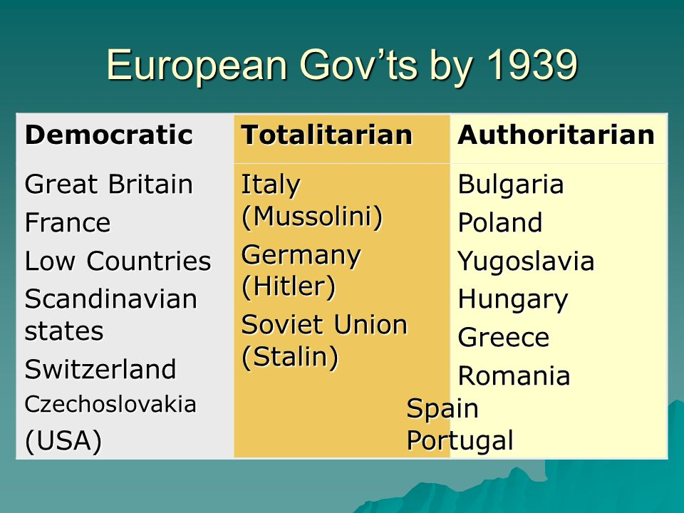 European Gov'ts by 1939 Democratic Totalitarian Authoritarian