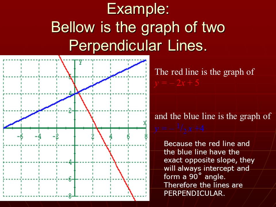 Example: Bellow is the graph of two Perpendicular Lines.