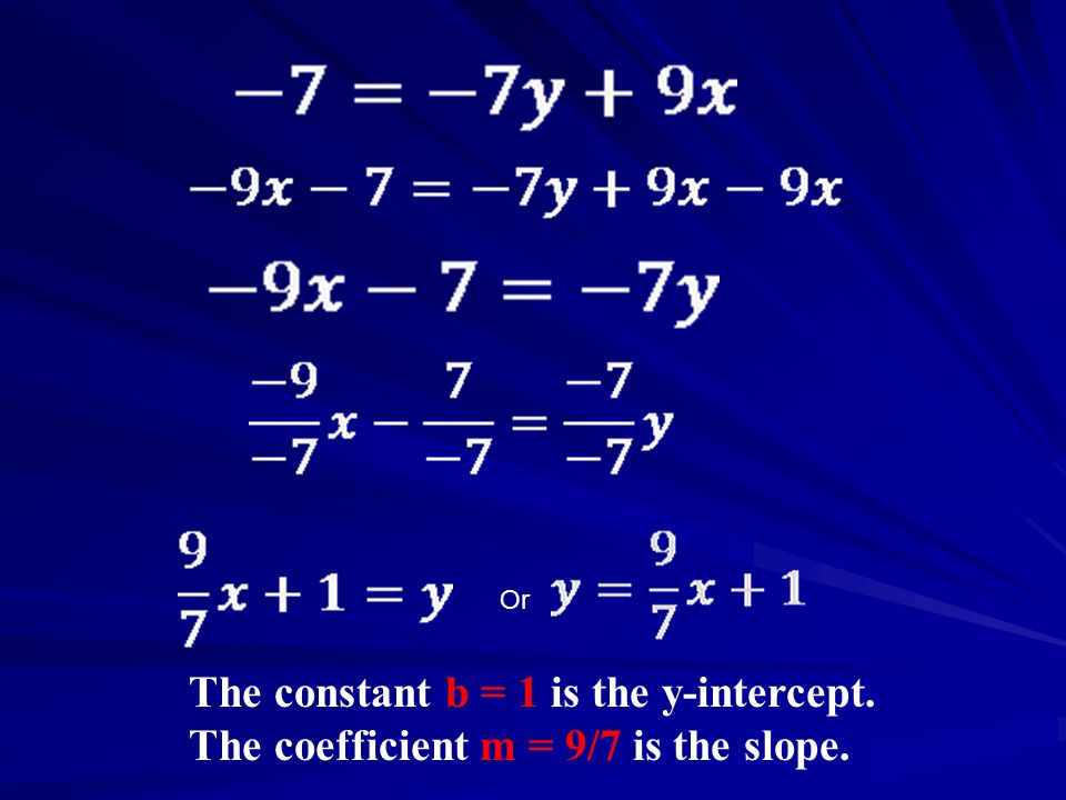The constant b = 1 is the y-intercept.