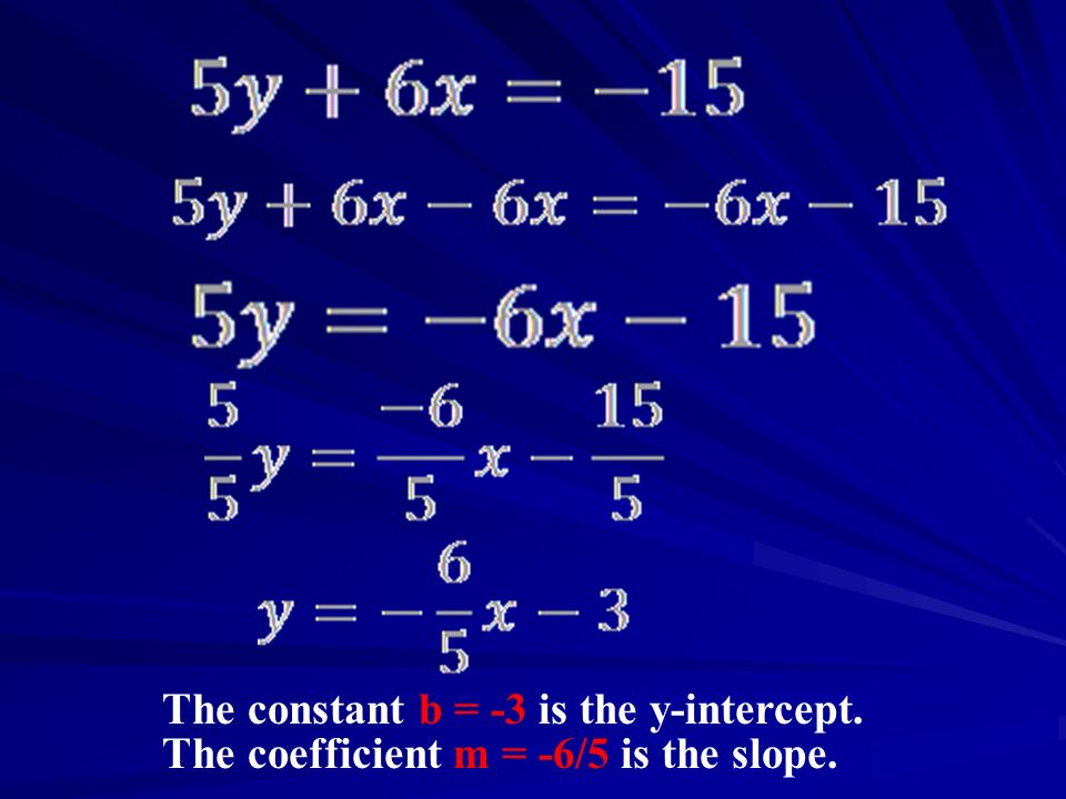 The constant b = -3 is the y-intercept.