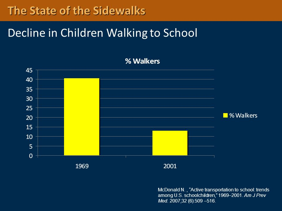 The State of the Sidewalks Decline in Children Walking to School