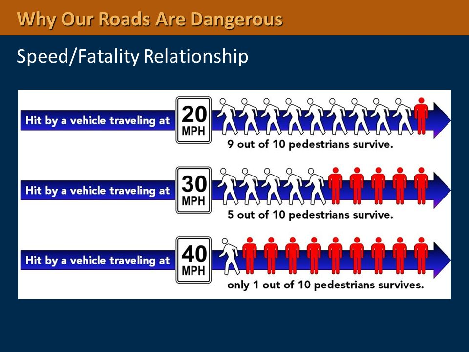 Why Our Roads Are Dangerous Speed/Fatality Relationship