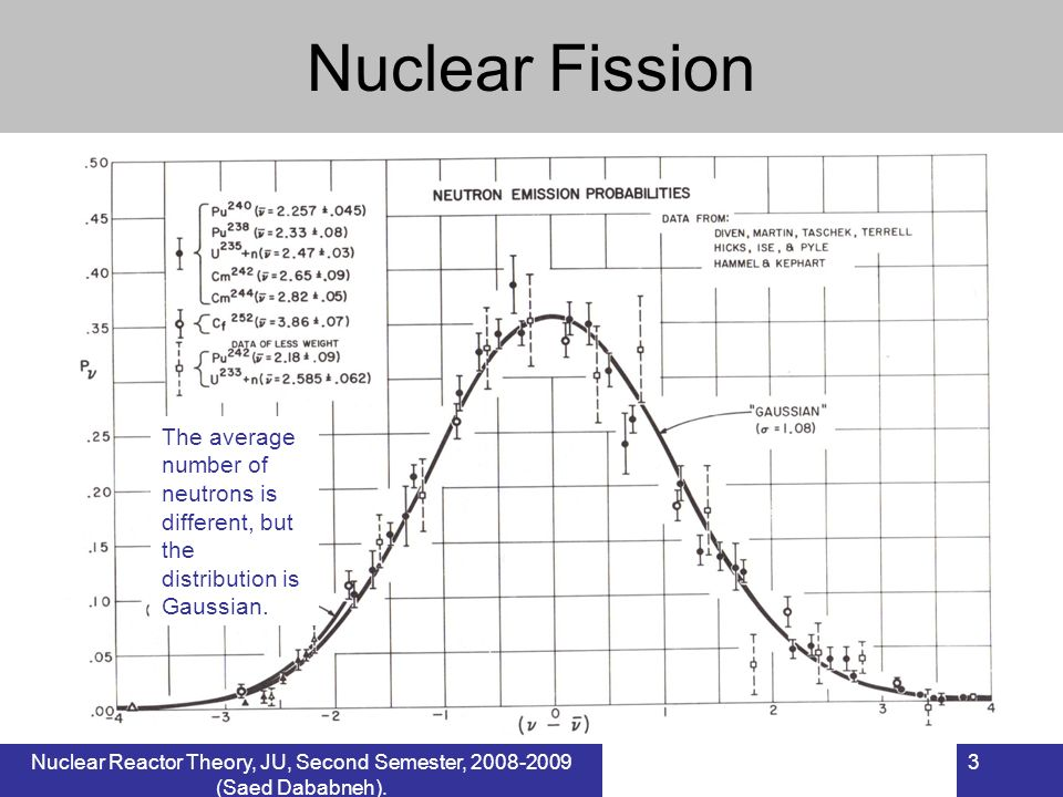 Nuclear Fission The average number of neutrons is different, but the distribution is Gaussian.