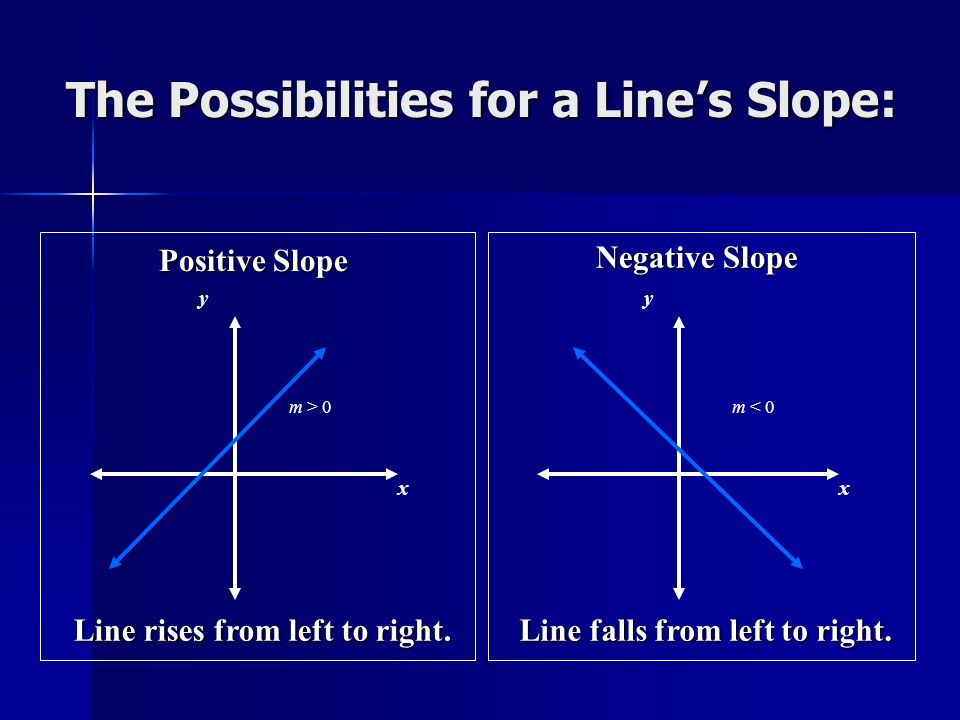 The Possibilities for a Line's Slope: