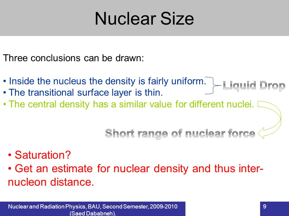 Short range of nuclear force