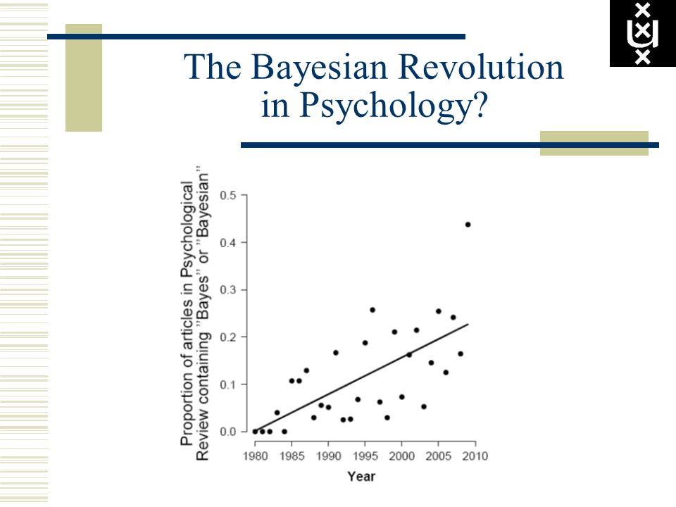 The Bayesian Revolution in Psychology