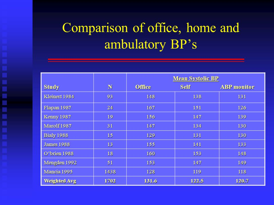 Comparison of office, home and ambulatory BP's