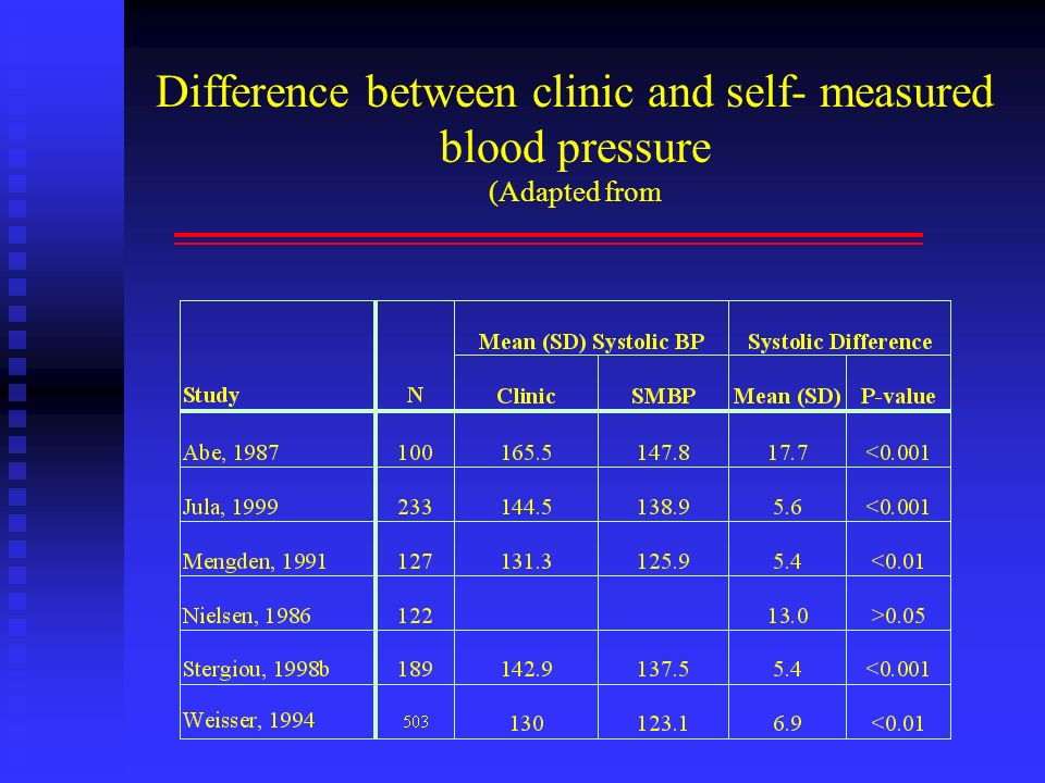 Difference between clinic and self- measured blood pressure (Adapted from