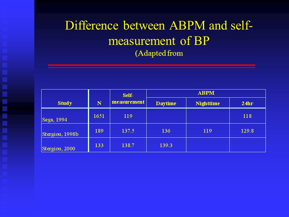 Difference between ABPM and self- measurement of BP (Adapted from