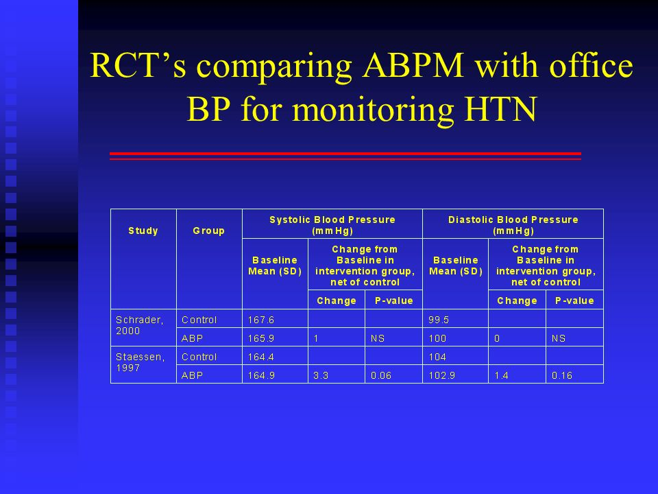 RCT's comparing ABPM with office BP for monitoring HTN