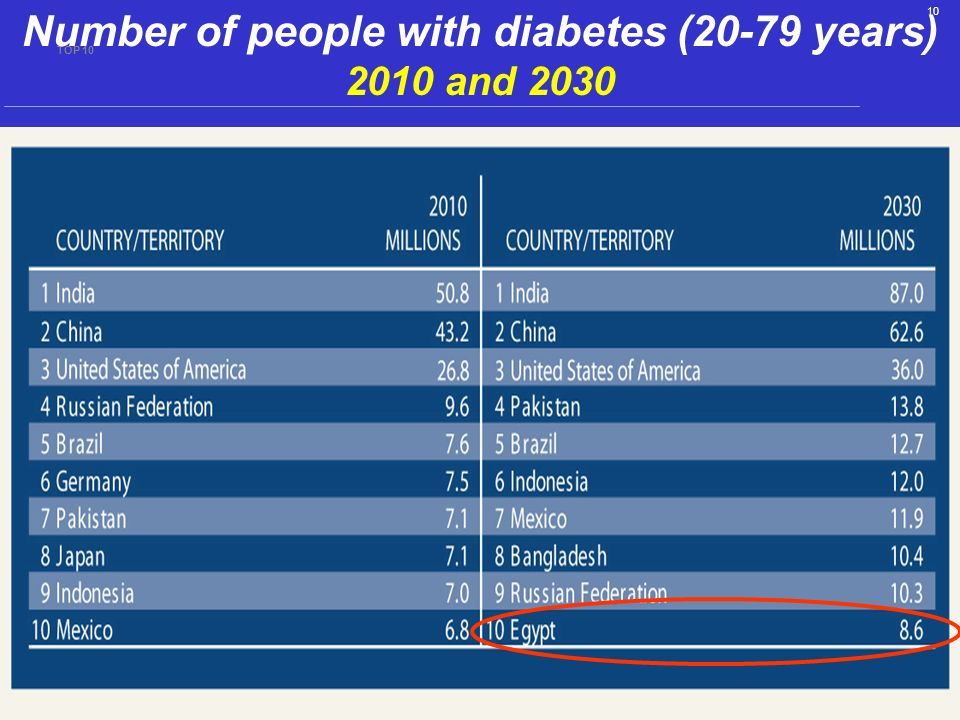 Number of people with diabetes (20-79 years) 2010 and 2030