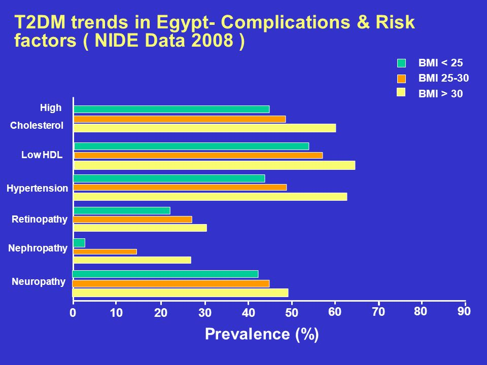 T2DM trends in Egypt- Complications & Risk factors ( NIDE Data 2008 )