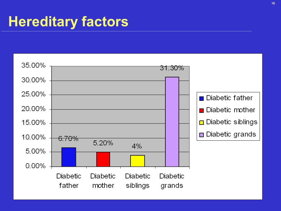 Hereditary factors