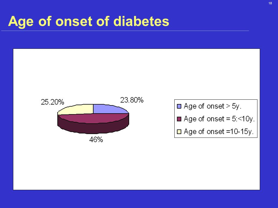 Age of onset of diabetes