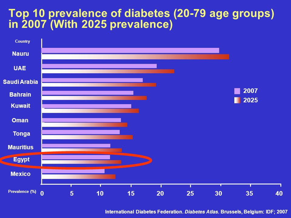 Top 10 prevalence of diabetes (20-79 age groups) in 2007 (With 2025 prevalence)