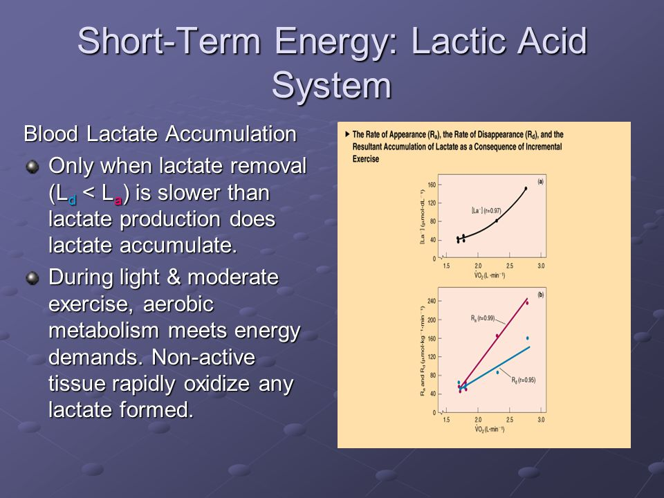how long does the lactic acid system last for