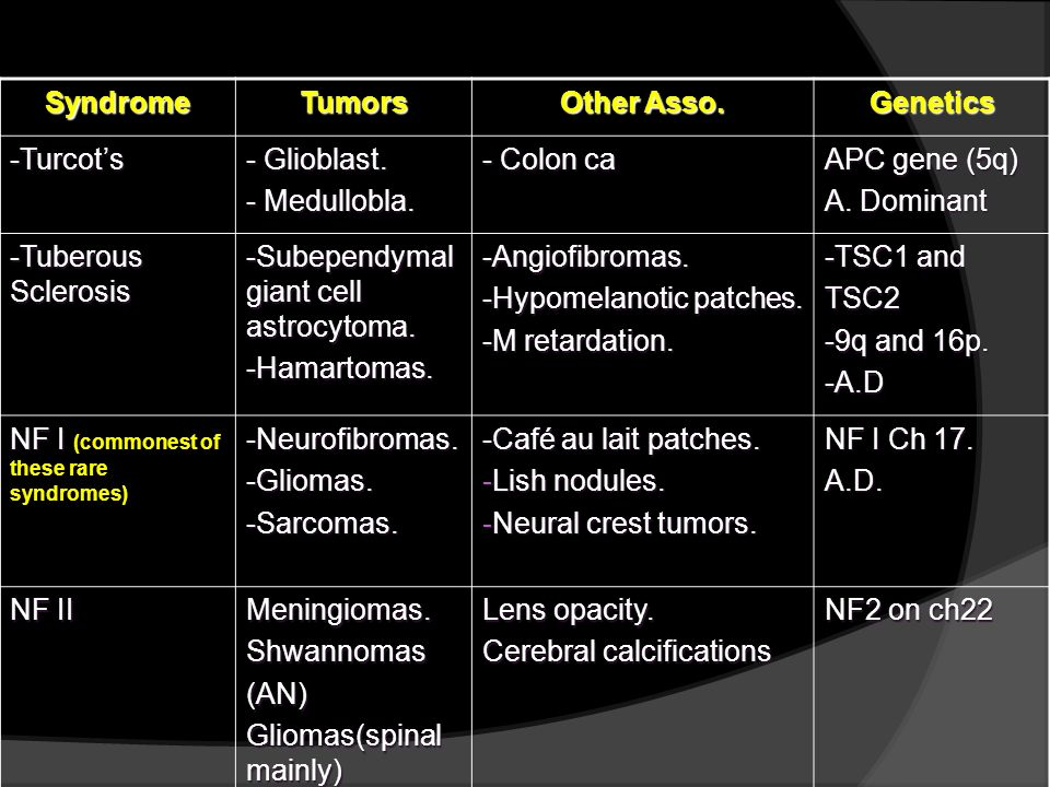 Syndrome Tumors. Other Asso. Genetics. -Turcot's. - Glioblast. - Medullobla. - Colon ca. APC gene (5q)