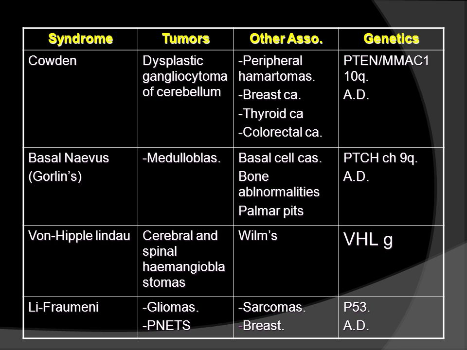 VHL g Syndrome Tumors Other Asso. Genetics Cowden