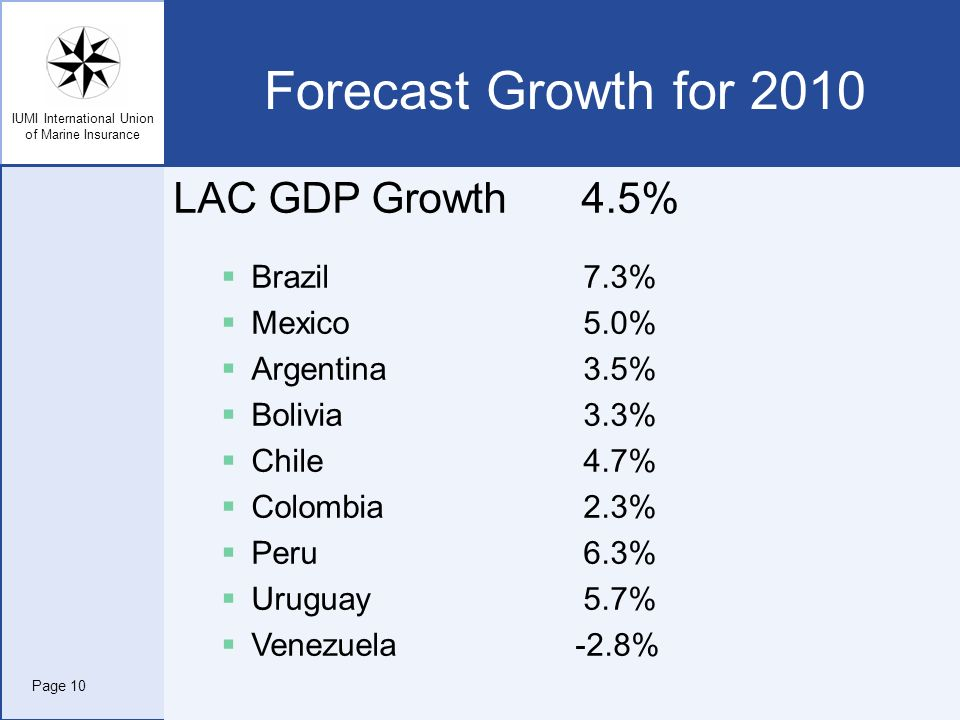 Forecast Growth for 2010 LAC GDP Growth 4.5% Brazil 7.3% Mexico 5.0%
