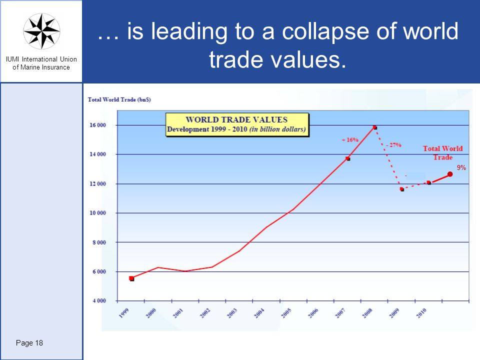 … is leading to a collapse of world trade values.