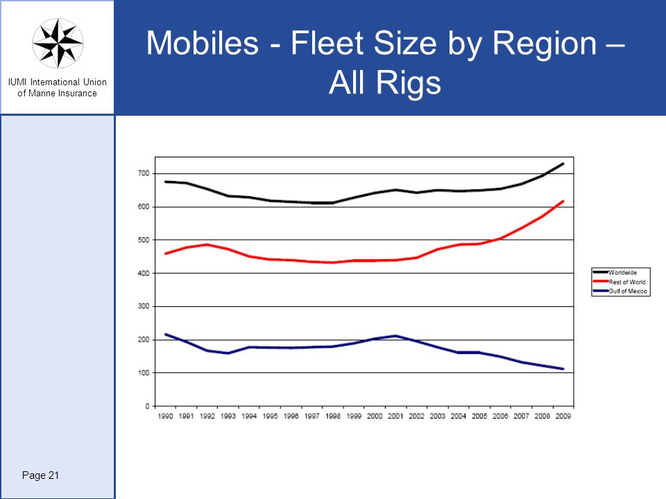 Mobiles - Fleet Size by Region – All Rigs