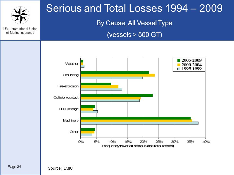 Serious and Total Losses 1994 – 2009 By Cause, All Vessel Type (vessels > 500 GT)
