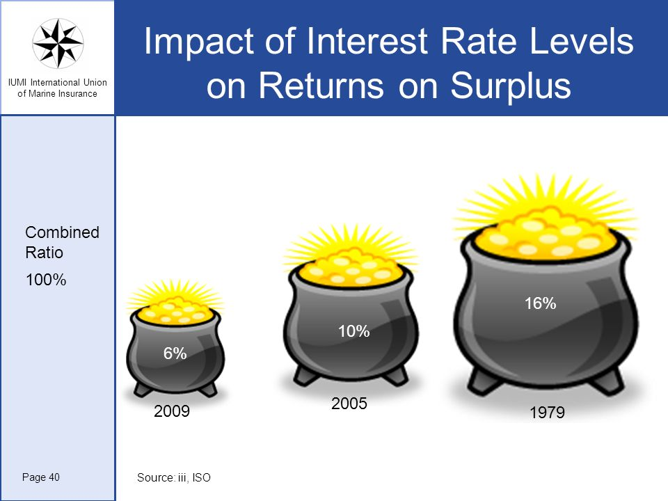 Impact of Interest Rate Levels on Returns on Surplus