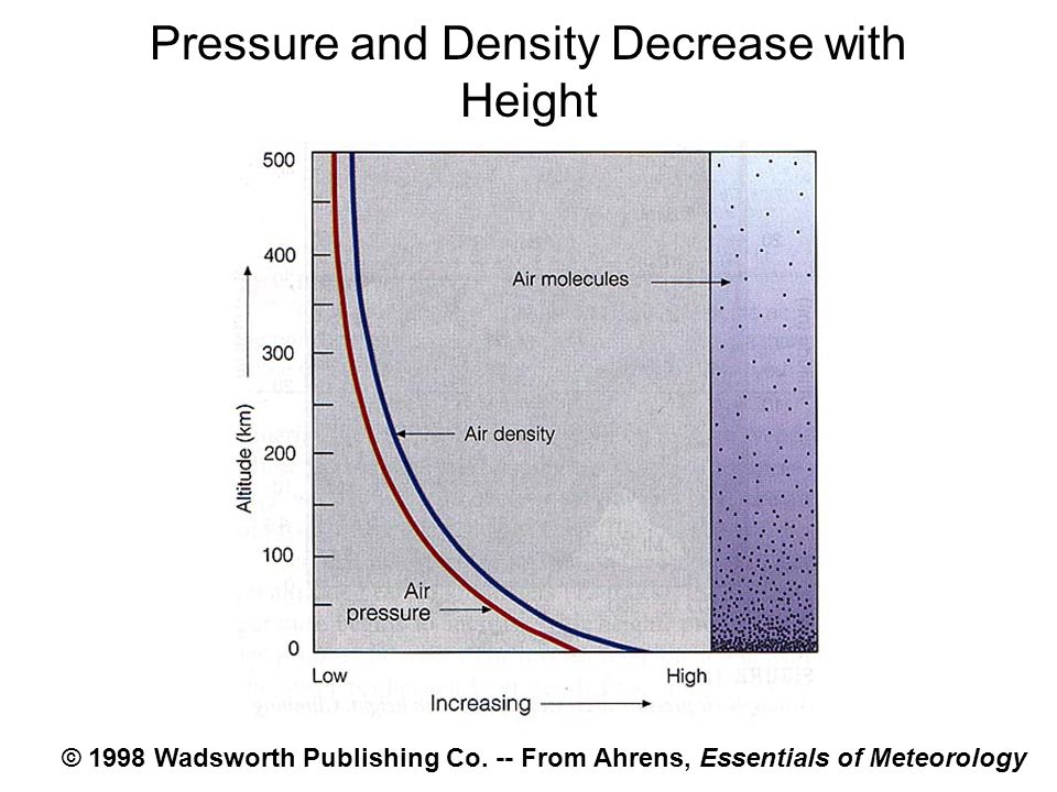 Pressure and Density Decrease with Height