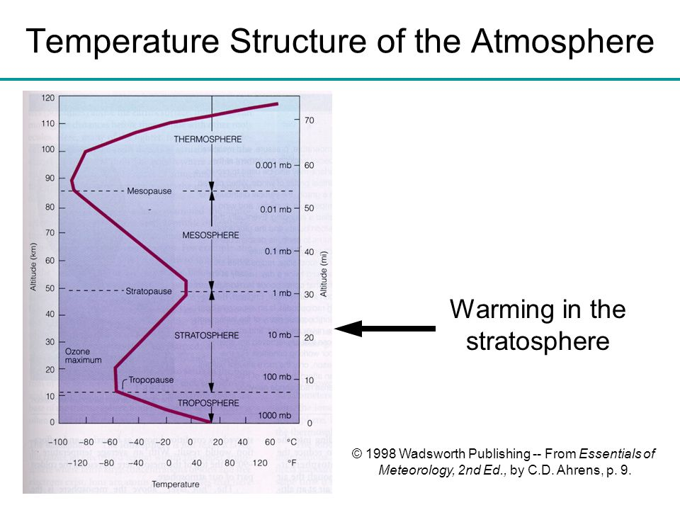 Temperature Structure of the Atmosphere