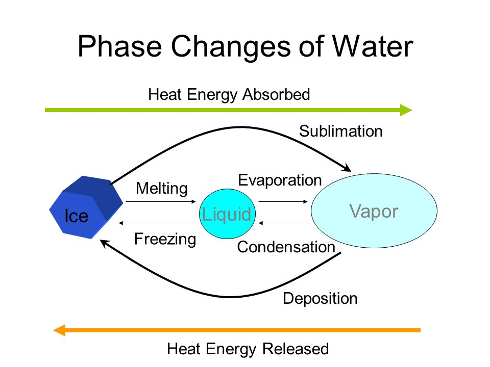 Phase Changes of Water Vapor Liquid Ice Heat Energy Absorbed