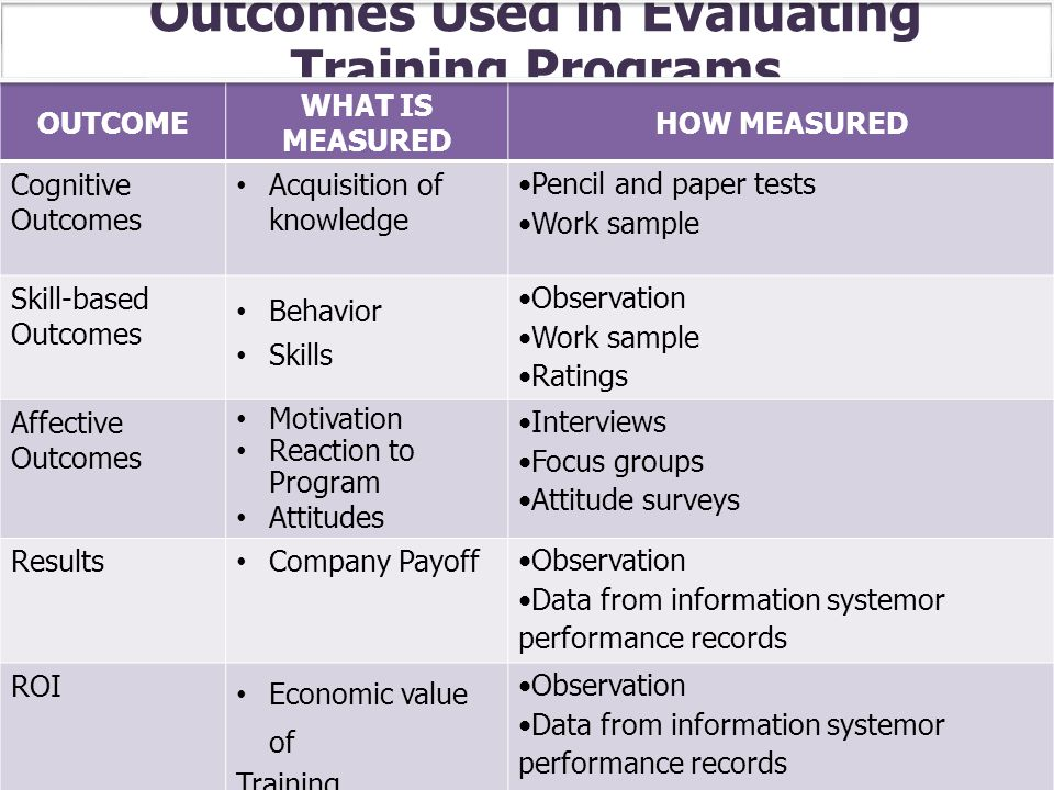 Outcomes Used in Evaluating Training Programs