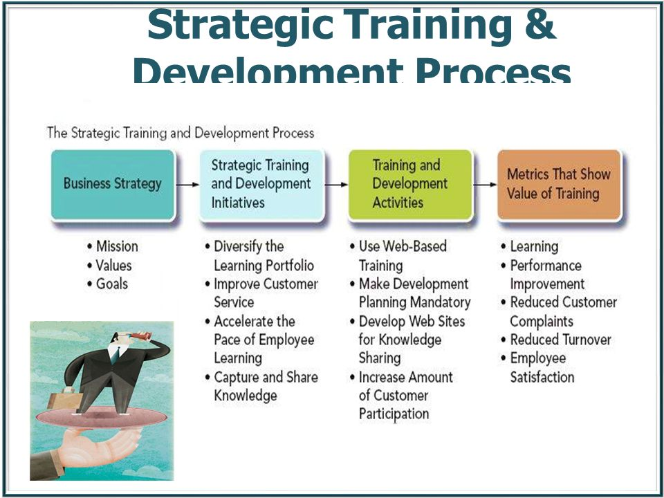 Strategic Training & Development Process