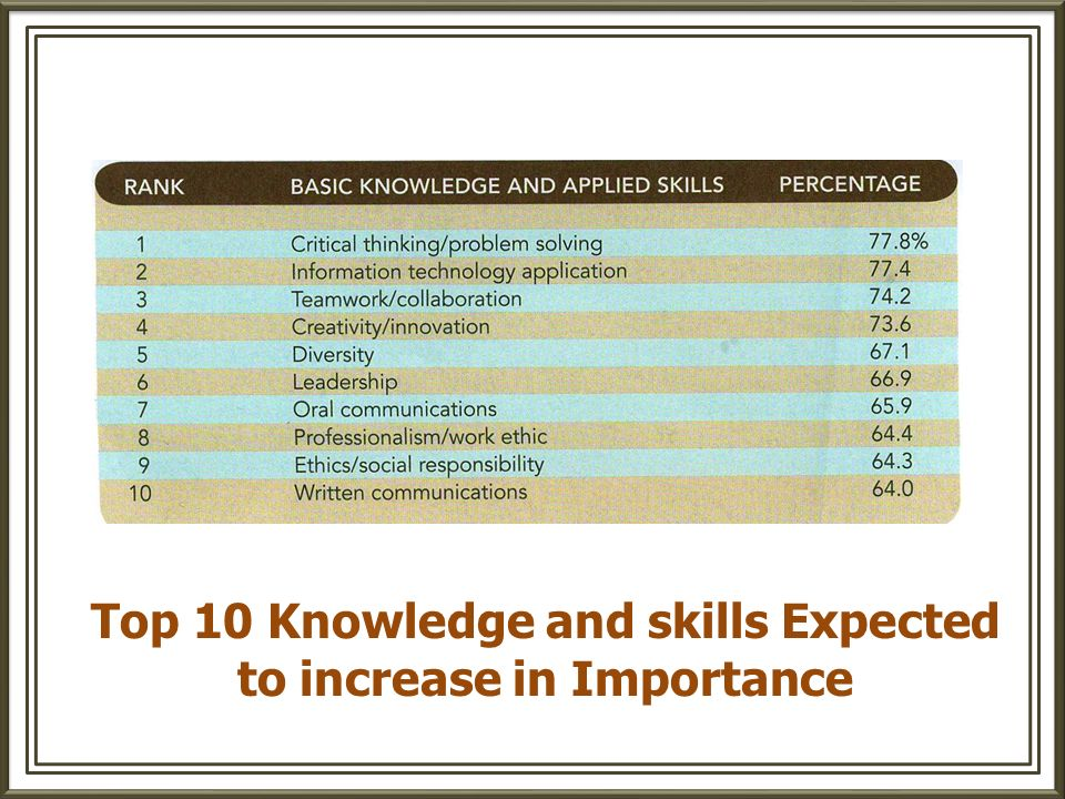 Top 10 Knowledge and skills Expected to increase in Importance