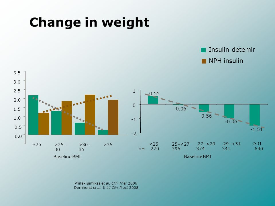 Change in weight Insulin detemir NPH insulin
