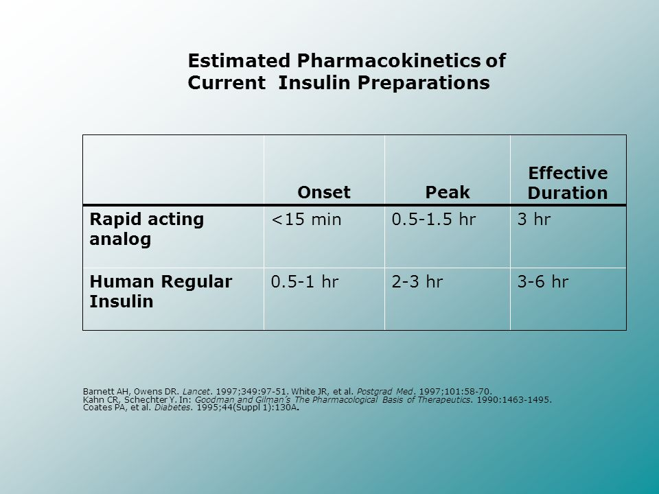 Estimated Pharmacokinetics of Current Insulin Preparations