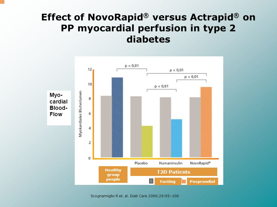 Effect of NovoRapid® versus Actrapid® on PP myocardial perfusion in type 2 diabetes