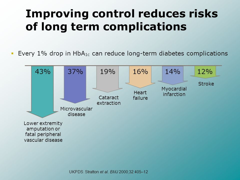 Improving control reduces risks of long term complications