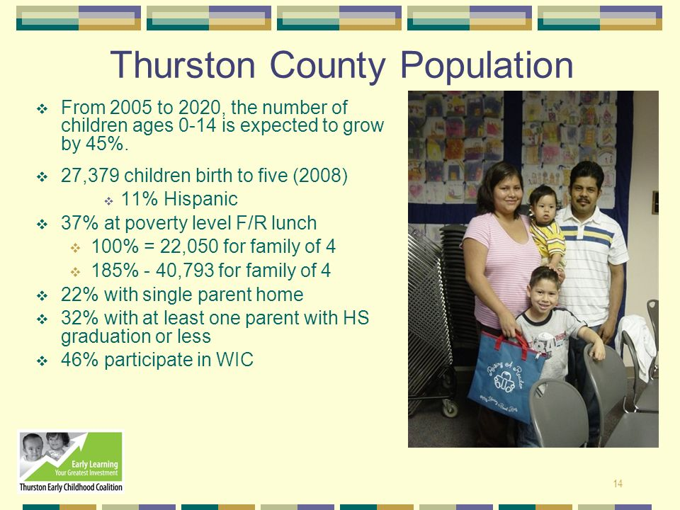 Thurston County Population