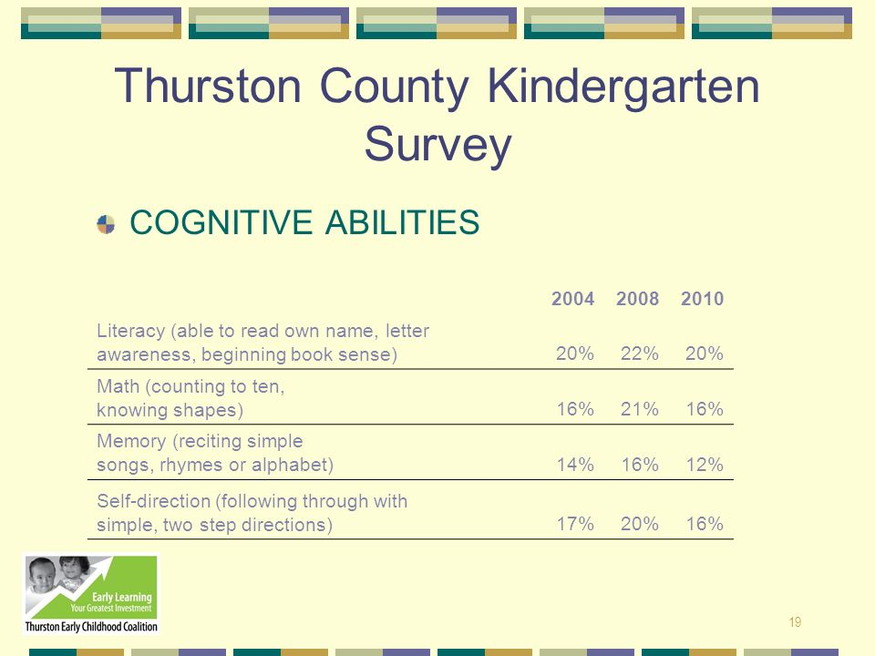 Thurston County Kindergarten Survey