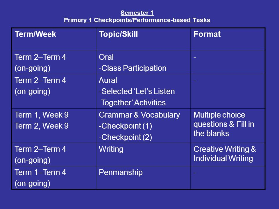 Semester 1 Primary 1 Checkpoints/Performance-based Tasks