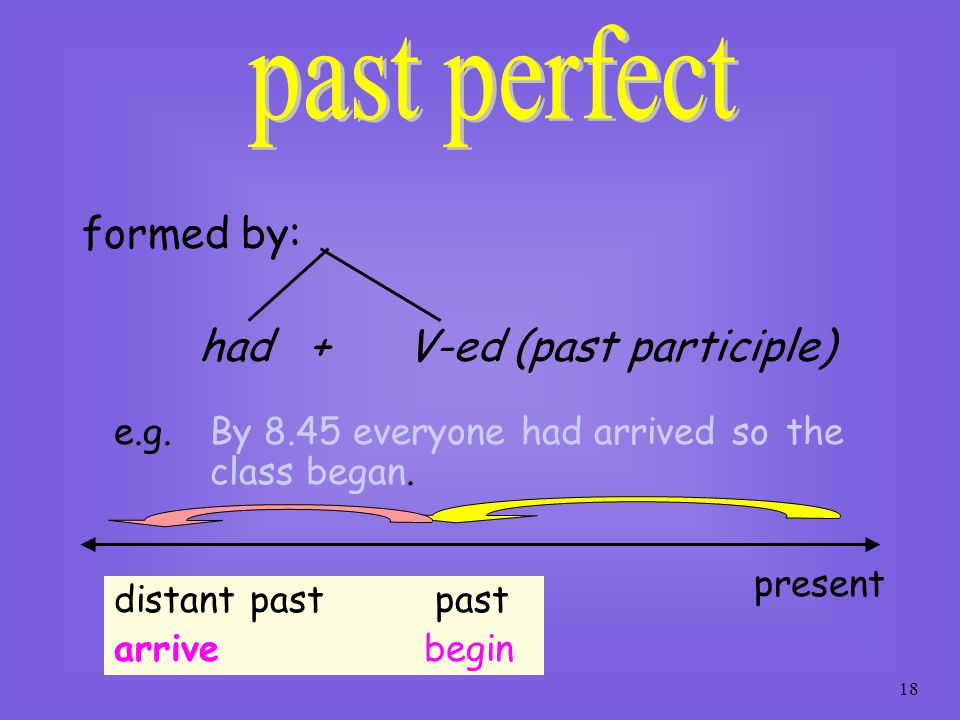 past perfect formed by: had + V-ed (past participle)