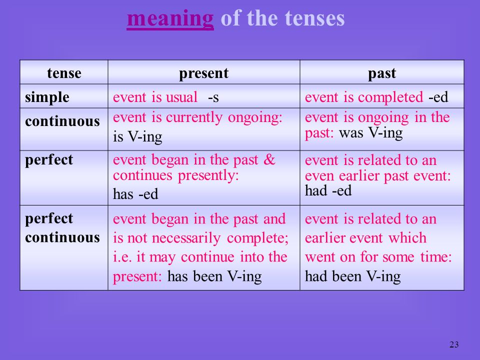 meaning of the tenses tense present past simple event is usual -s