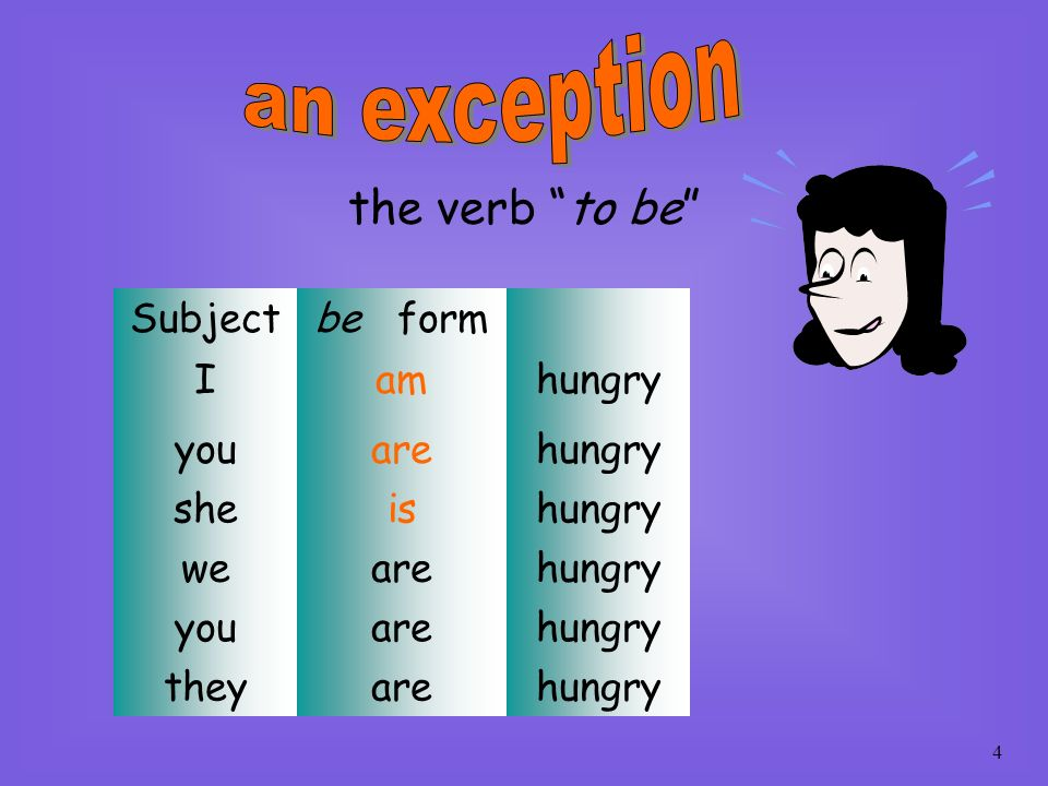 an exception the verb to be Subject be form I am hungry you are she